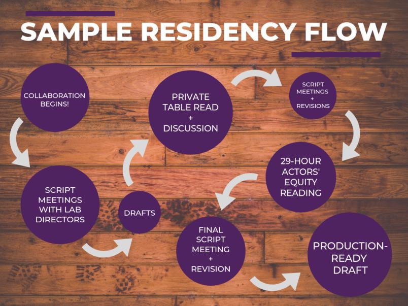 Residency Flow